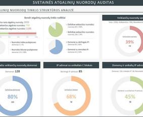 SEO Paslaugos. Svetainių SEO Optimizavimas ir Analizė.