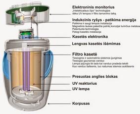 eSpring™ Vandens valymo sistema