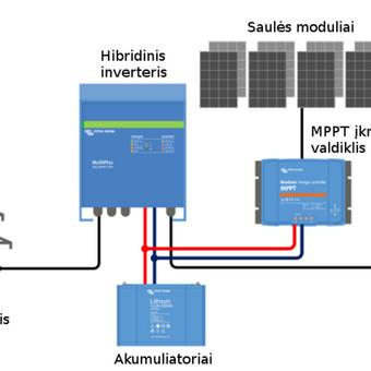 Elektra iš saulės energijos jūsų objektui / Elektronika visiems / Darbų pavyzdys ID 684937