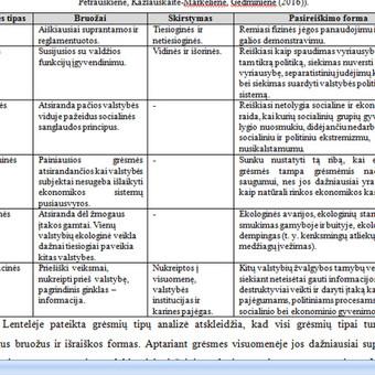 Konsultavimas rengiant rašto darbus / Gerda / Darbų pavyzdys ID 731163